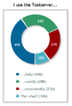 Signpost poll 29 (Toolserver usage).png