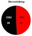 SitzverteilungSL.PNG