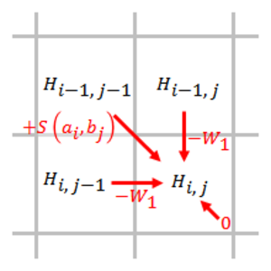 Smith–Waterman algorithm - Simplified Smith–Waterman algorithm when linear gap penalty function is used