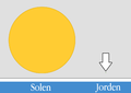 Solen vs Jorden.png