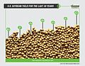 Soybean Yield Infographic (14303264448).jpg