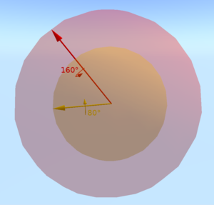 Quaternions and spatial rotation - Two rotations by different angles and different axes in the space of rotations. The length of the vector is related to the magnitude of the rotation.