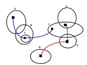 Spider diagram - Logical disjunction superimposed on Euler diagram