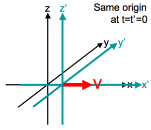 Four-vector - Standard configuration of coordinate systems; for a Lorentz boost in the x-direction.