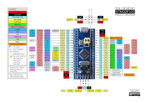 Stm32f103 pinout diagram
