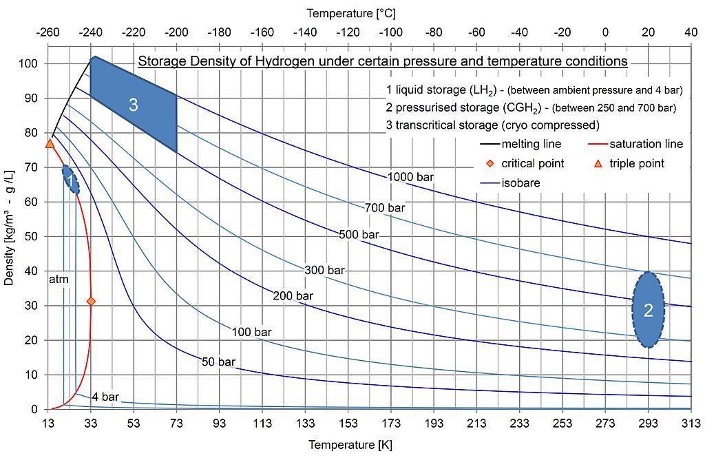 Density Of Compressed Natural Gas