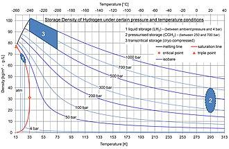 Hydrogen storage - net storage density of hydrogen