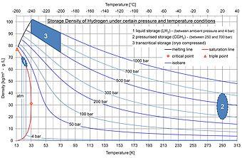 Hydrogen Storage Wikipedia