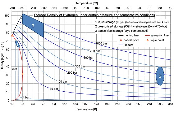Hydrogen storage - Wikiwand
