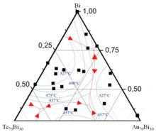 Phasendiagramm – Wikipedia