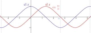 Lemniscate elliptic functions