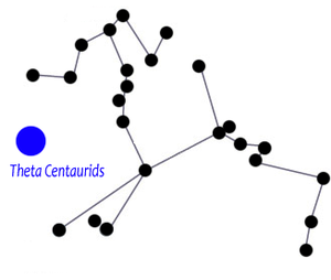 Theta Centaurids - Approximate Location of Meteor Shower