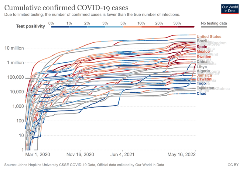 Cases by country plotted on a logarithmic scale Trakectproes-Covid-confirmed-cases-since-100th-case.png