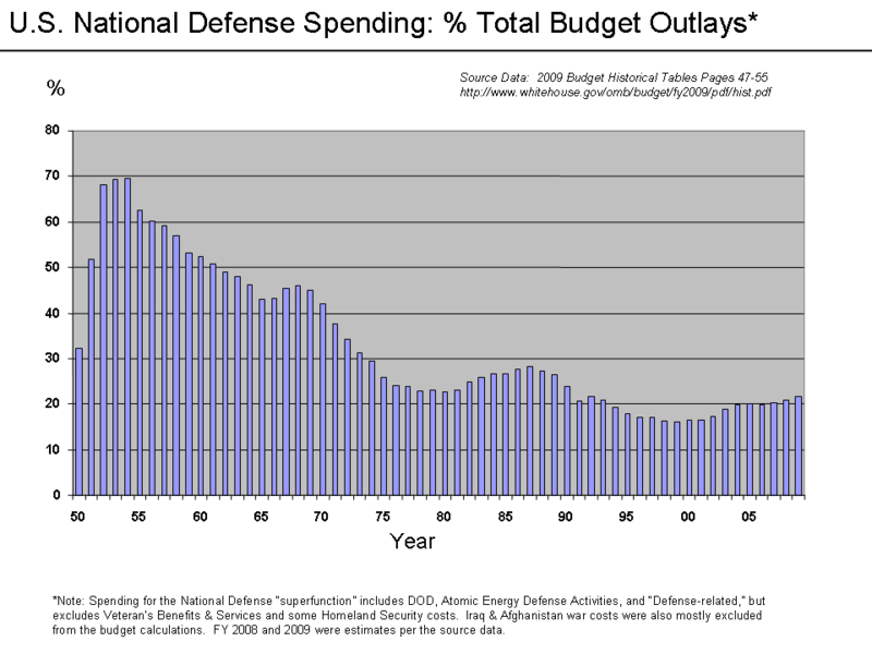 File:U.S. Defense Spending - percent to Outlays.png