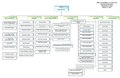 US DOT Office of Intelligence, Security and Emergency Response Organizational Chart.pdf