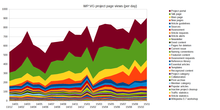 Vg project page views short.png