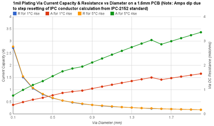PCB Via current capacity chart showing 1mil Plating Via Current Capacity & Resistance vs Diameter on a 1.6mm PCB ViaCurrentCapacity.png