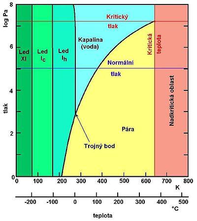 Fázový diagram vody znázorňující závislost existence skupenství na tlaku a teplotě