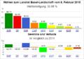 Wahldiagramm BL 2015.png