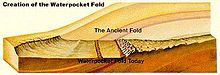 Waterpocket Fold cross section.JPG