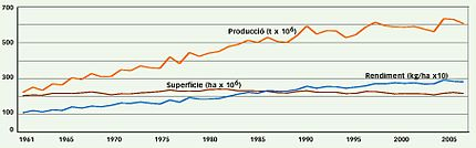 World wheat production and profitability (1960-2005).JPG