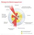 Ökologische Belastungsgrenzen 2015.png