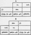1911 Britannica - Arithmetic20.png