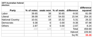 Australian federal election, 1977 - The Gallagher Index result: 15.16
