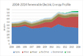 2004-2014 Renewable Electric Energy profile.png