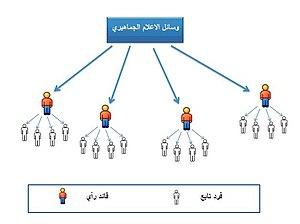 كتاب الاتصال الجماهيري pdf