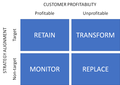 4 boxes - Strategy alignment and Customer Profitability.png