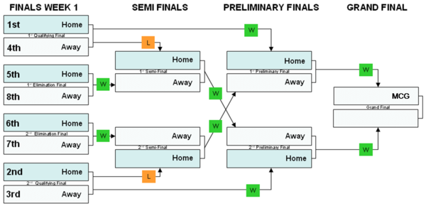 afl finals system - photo #1