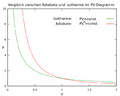 Adiabate-Isotherme.png