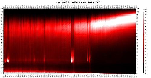 Mortalite En France Wikipedia