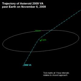 Asteroid 2009 VA.png