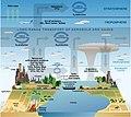 Atmosphere composition diagram.jpg