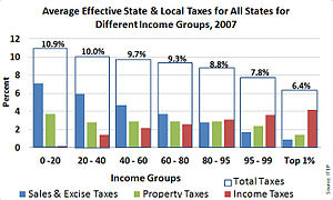 State income tax - Image: Average State and Local Taxes for All States, 2007