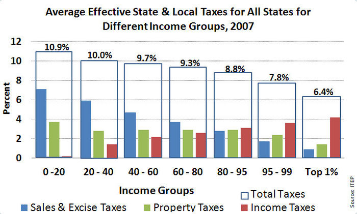 The average effective state and local taxes for all states for different income groups. Sales taxes and excise taxes (blue), property taxes (green), state income taxes (red), and total taxes (clear). Average State and Local Taxes for All States, 2007.jpg