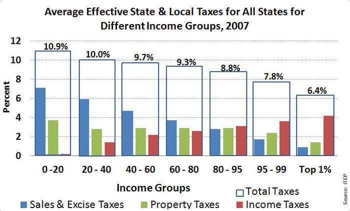 State Income Tax Wikiwand