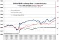 BYR exchange rate 1.1.2008-24.5.2011.png