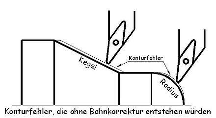 440px Bahnkorrekturfehler