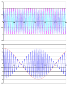 Beat (acoustics) - Wikipedia