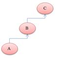 BizCore struttura ideale.png