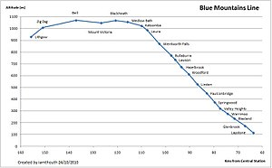 Blue Mountains Line - The Blue Mountains Railway Line showing station altitude vs distance from Central Station
