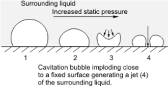 Cavitation - High-speed jet of fluid impact on a fixed surface.