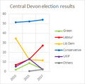 Central Devon election results.png