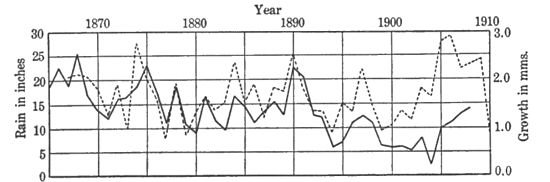 Climatic Cycles and Tree-Growth Fig 7.jpg