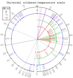 Negative temperature - Wikipedia