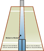 "The ""wicket to wicket"" area important for the LBW rule is marked blue. For a right-handed batsman (standing in front of the three stumps (upright pieces of wood) at the far end of the picture), the area to the right of the blue in the picture is his leg side and his off stump is the stump on the left-hand edge of the blue area. For a left-handed batsman, who naturally faces the other way, his leg side is to the left of the blue area and his off stump is the one furthest to the right."