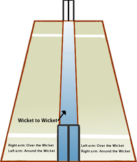 A perspective view of the cricket pitch from the bowler's end.  The bowler runs in past one side of the wicket at the bowler's end, either 'over' the wicket or 'round' the wicket.